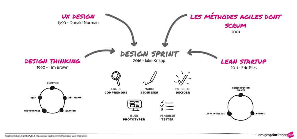 design-sprint-origine